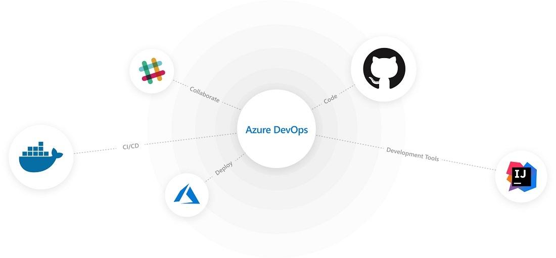 Integrações Azure DevOps