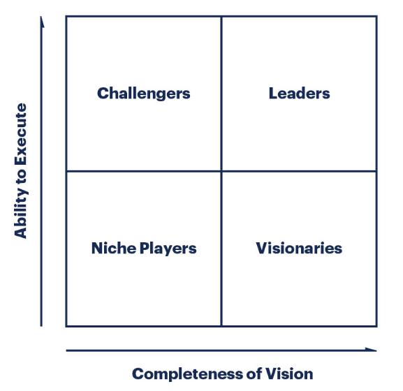 Quadrante mágico do Gartner